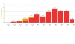 Kørte Kilometer indtil September 2013